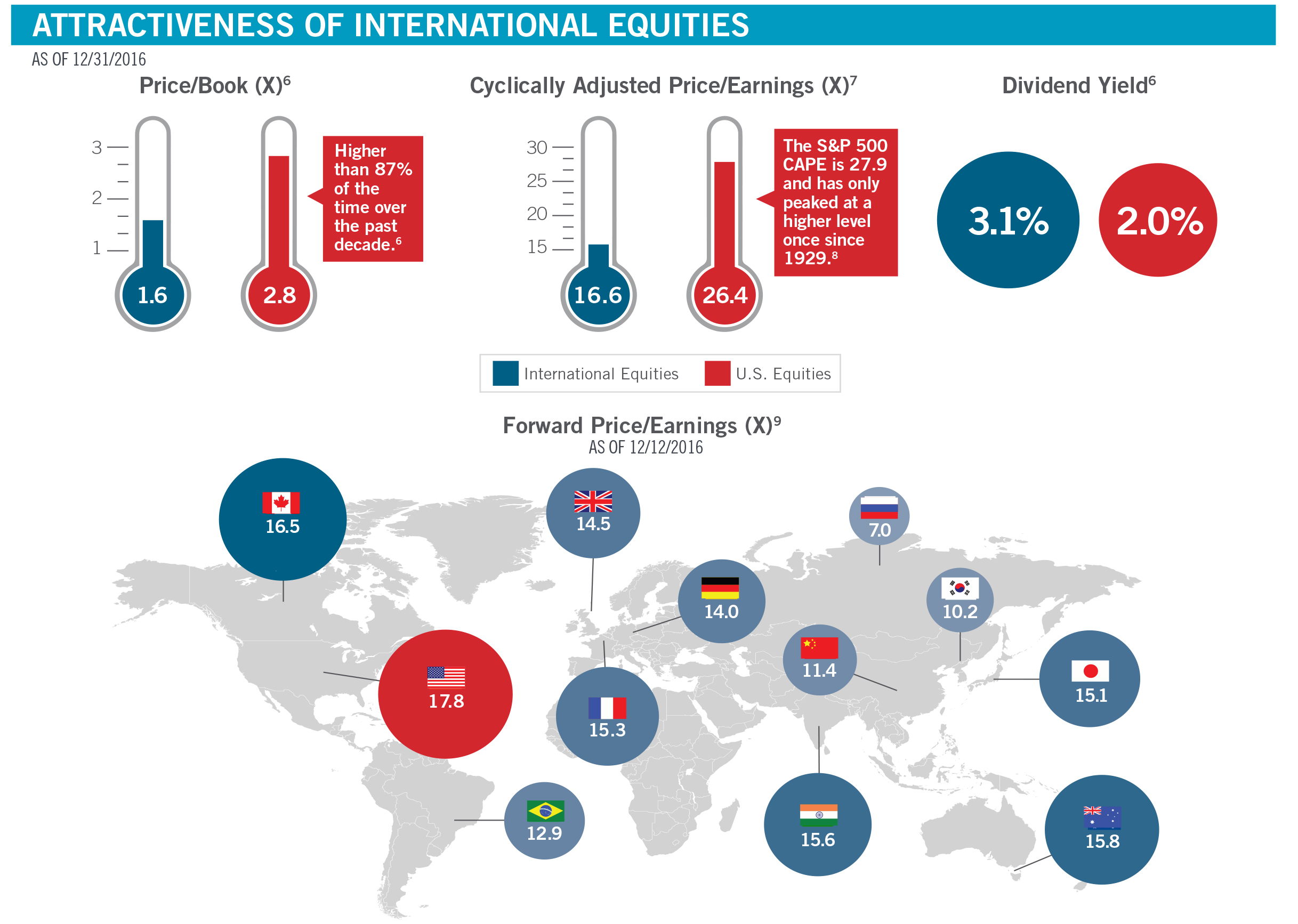 Attractiveness of International Equities